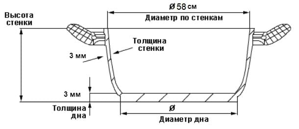 Казан алюминиевый БИОЛ Походный 32см/10л с крышкой и ручкой